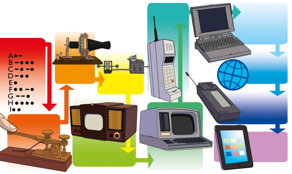 Telecommunication machines.